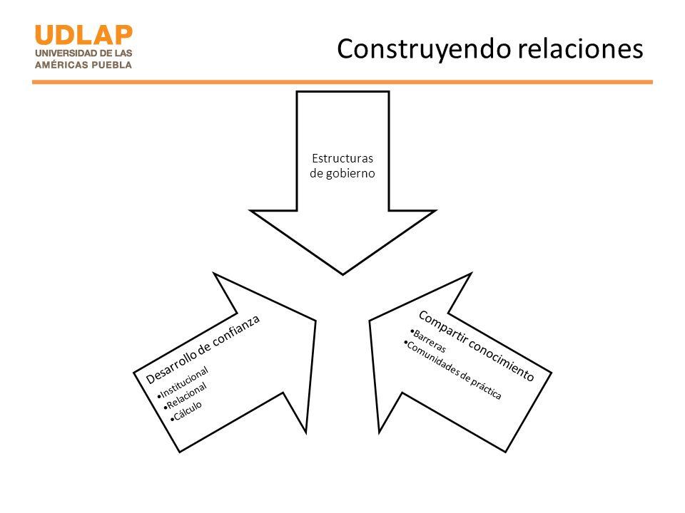 Construyendo relaciones Estructuras de gobierno Compartir conocimiento Barreras Comunidades de práctica Desarrollo de confianza Institucional Relacion