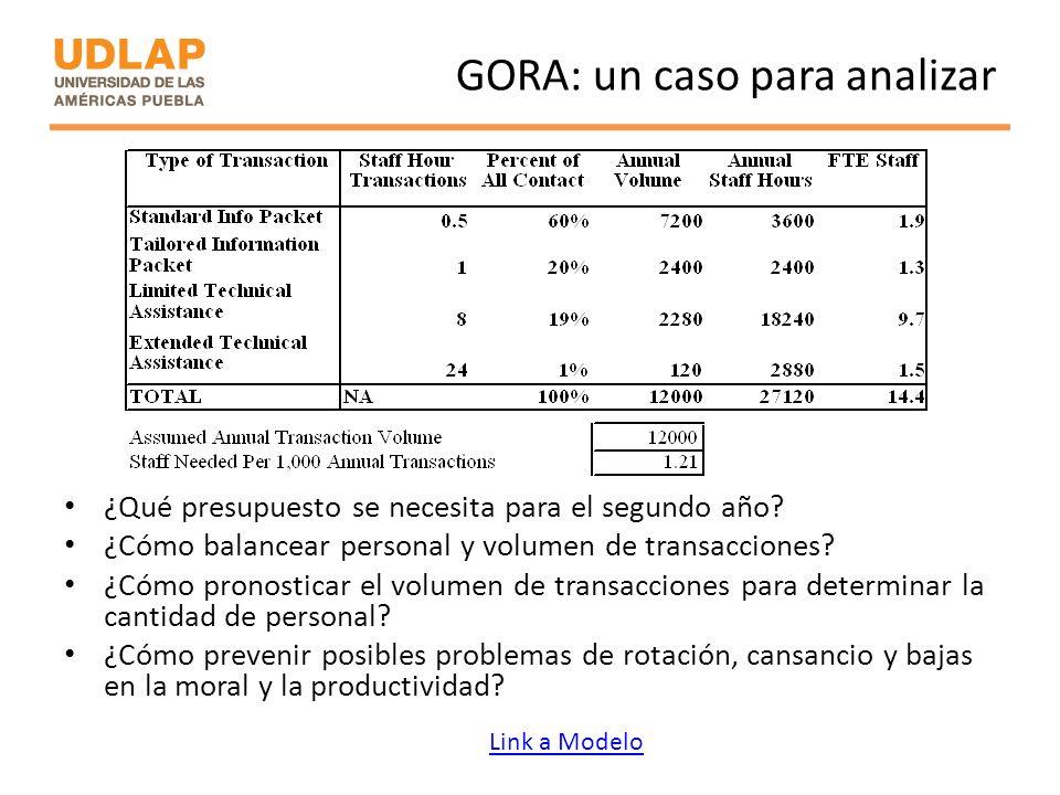 GORA: un caso para analizar ¿Qué presupuesto se necesita para el segundo año? ¿Cómo balancear personal y volumen de transacciones? ¿Cómo pronosticar e