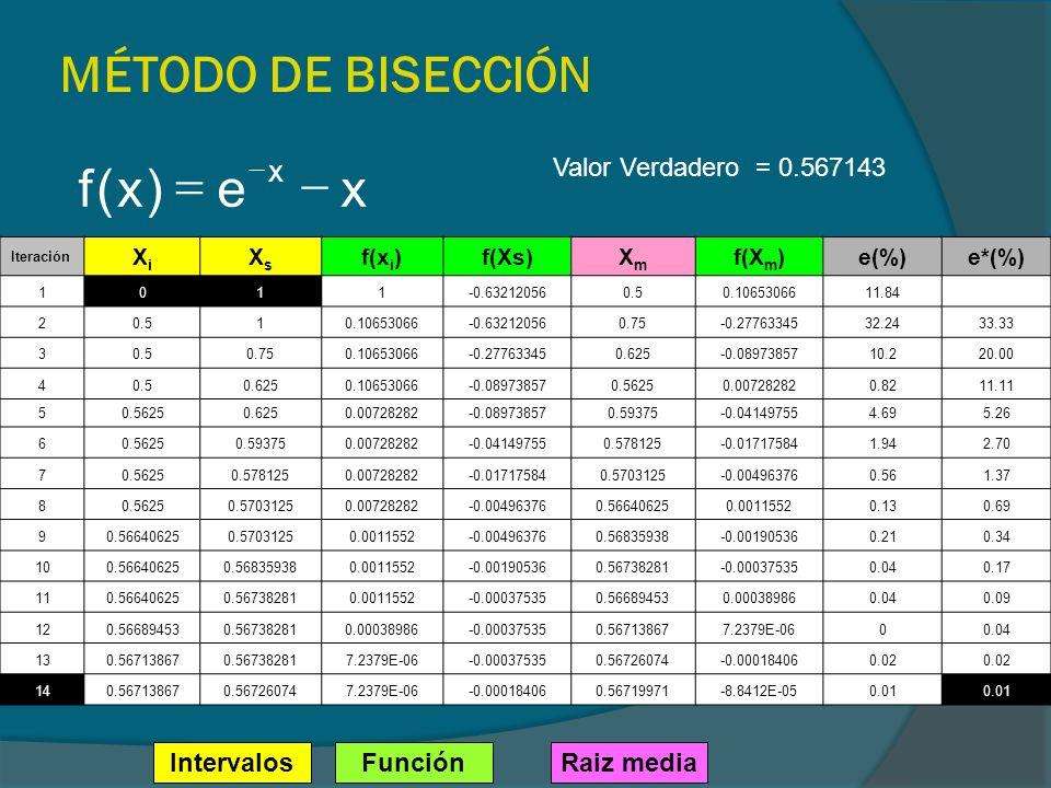 MÉTODO DE BISECCIÓN Iteración XiXi XsXs f(x i )f(Xs)XmXm f(X m )e(%) e*(%) 1011-0.632120560.50.1065306611.84 20.510.10653066-0.632120560.75-0.27763345