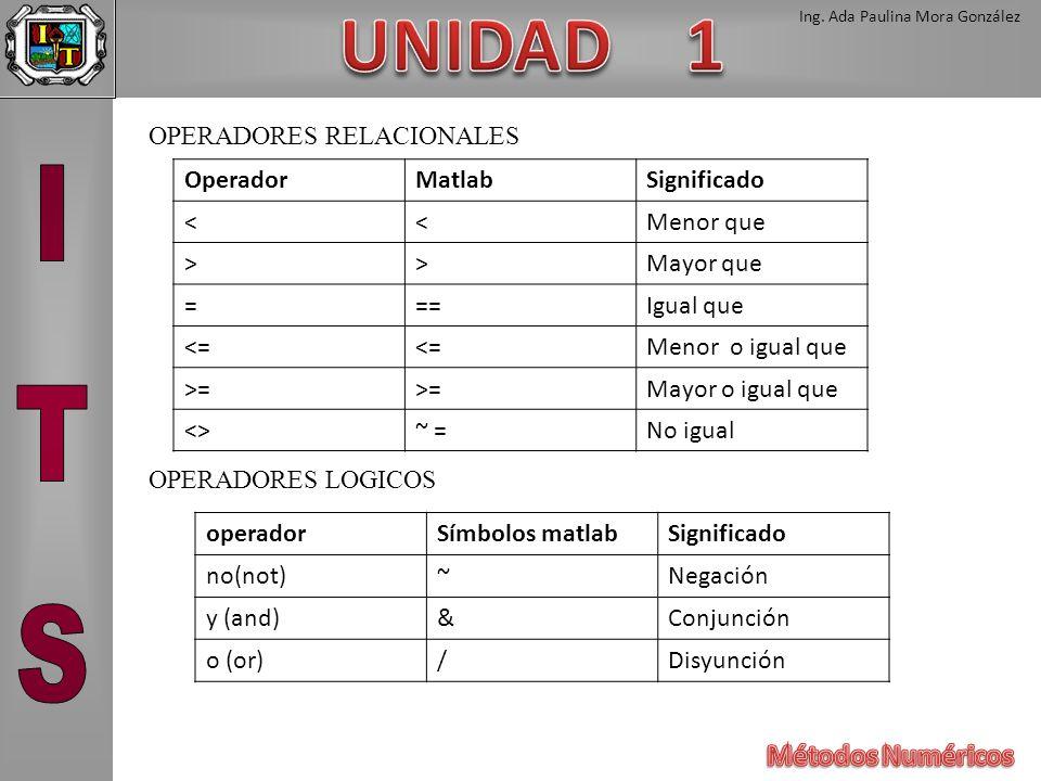 Ing. Ada Paulina Mora González OPERADORES RELACIONALES OPERADORES LOGICOS OperadorMatlabSignificado <<Menor que >>Mayor que ===Igual que <= Menor o ig