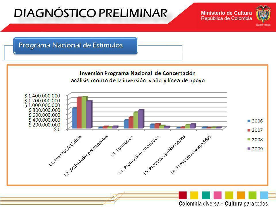 Colombia diversa + Cultura para todos DIAGNÓSTICO PRELIMINAR Programa Nacional de Estímulos