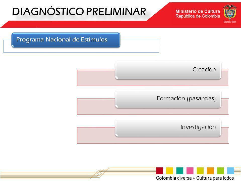 DIAGNÓSTICO PRELIMINAR Programa Nacional de Estímulos CreaciónFormación (pasantías)Investigación Colombia diversa + Cultura para todos