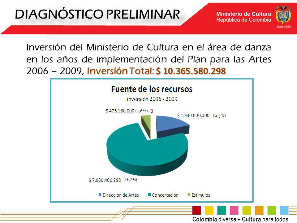 Colombia diversa + Cultura para todos DIAGNÓSTICO PRELIMINAR Inversión Total: $ 10.365.580.298 Inversión del Ministerio de Cultura en el área de danza