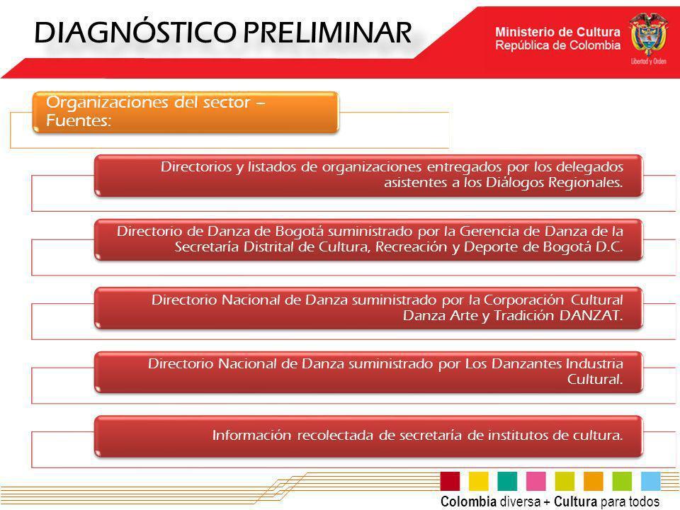 Colombia diversa + Cultura para todos DIAGNÓSTICO PRELIMINAR Organizaciones del sector – Fuentes: Directorios y listados de organizaciones entregados