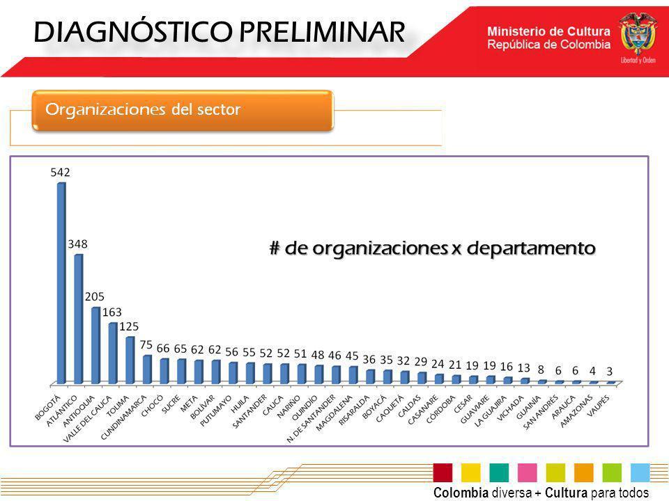 Colombia diversa + Cultura para todos DIAGNÓSTICO PRELIMINAR Organizaciones del sector