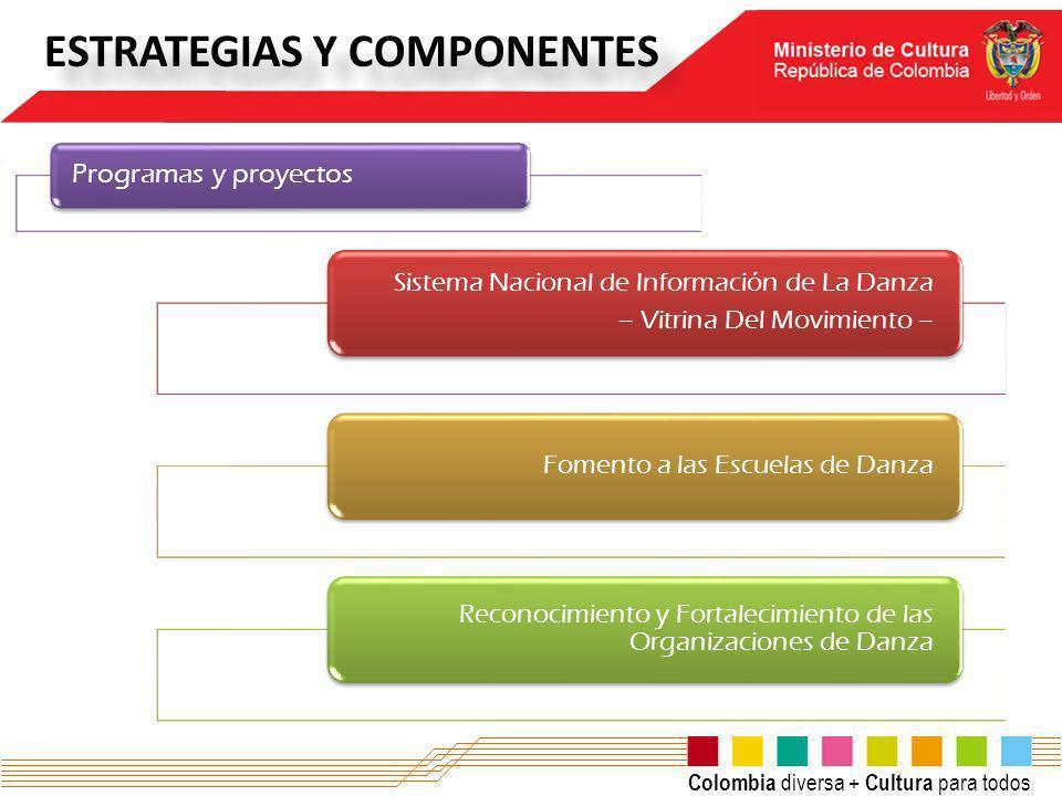 Colombia diversa + Cultura para todos ESTRATEGIAS Y COMPONENTES Programas y proyectos Sistema Nacional de Información de La Danza – Vitrina Del Movimi