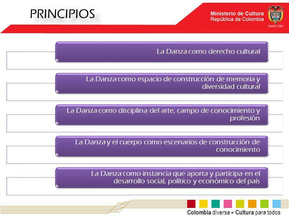 Colombia diversa + Cultura para todos PRINCIPIOS La Danza como derecho cultural La Danza como espacio de construcción de memoria y diversidad cultural