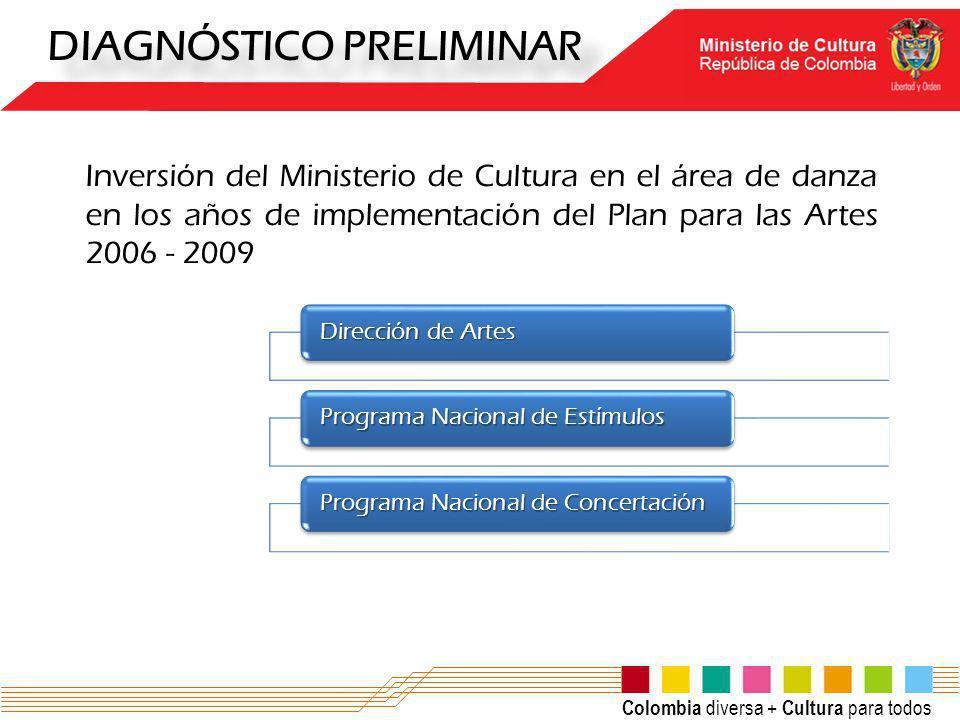 Colombia diversa + Cultura para todos DIAGNÓSTICO PRELIMINAR Inversión del Ministerio de Cultura en el área de danza en los años de implementación del