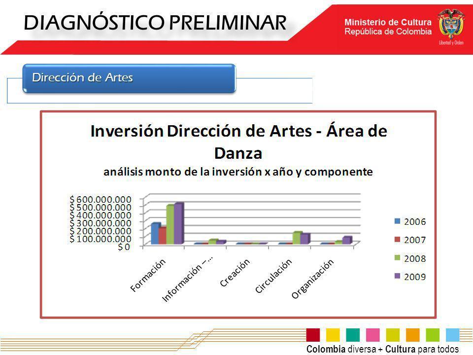 Colombia diversa + Cultura para todos DIAGNÓSTICO PRELIMINAR Dirección de Artes