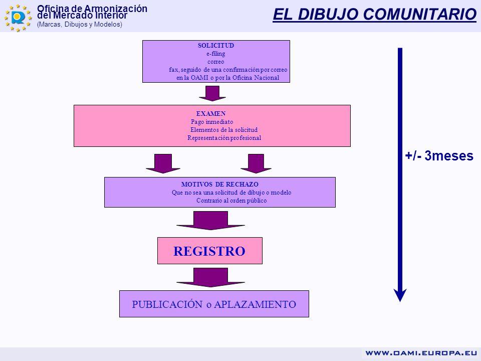 Oficina de Armonización del Mercado Interior (Marcas, Dibujos y Modelos) EL DIBUJO COMUNITARIO SOLICITUD e-filing correo fax, seguido de una confirmac