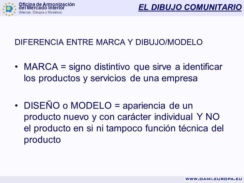 Oficina de Armonización del Mercado Interior (Marcas, Dibujos y Modelos) EL DIBUJO COMUNITARIO DIFERENCIA ENTRE MARCA Y DIBUJO/MODELO MARCA = signo di
