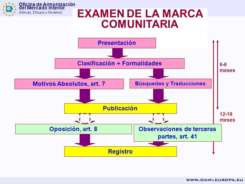 Oficina de Armonización del Mercado Interior (Marcas, Dibujos y Modelos) EXAMEN DE LA MARCA COMUNITARIA Presentación Clasificación + Formalidades Búsq