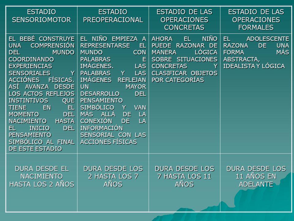 ESTADIO SENSORIOMOTOR ESTADIO PREOPERACIONAL ESTADIO DE LAS OPERACIONES CONCRETAS ESTADIO DE LAS OPERACIONES FORMALES EL BEBÉ CONSTRUYE UNA COMPRENSIÓN DEL MUNDO COORDINANDO EXPERIENCIAS SENSORIALES Y ACCIÓNES FÍSICAS.