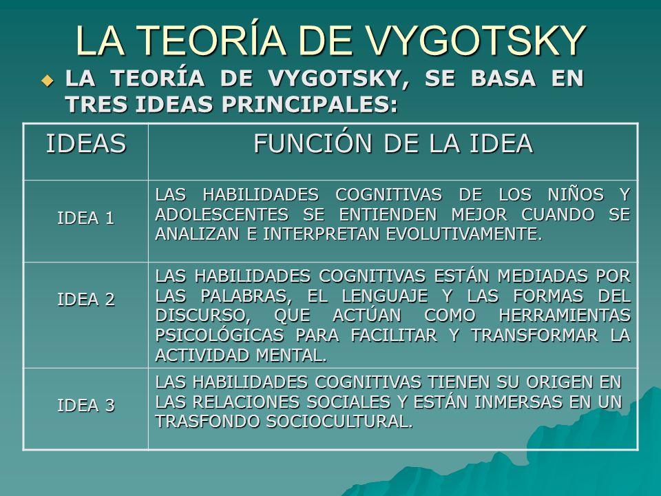 LA TEORÍA DE VYGOTSKY LA TEORÍA DE VYGOTSKY, SE BASA EN TRES IDEAS PRINCIPALES: LA TEORÍA DE VYGOTSKY, SE BASA EN TRES IDEAS PRINCIPALES: IDEAS FUNCIÓN DE LA IDEA IDEA 1 LAS HABILIDADES COGNITIVAS DE LOS NIÑOS Y ADOLESCENTES SE ENTIENDEN MEJOR CUANDO SE ANALIZAN E INTERPRETAN EVOLUTIVAMENTE.