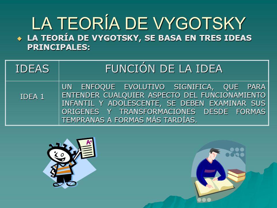 LA TEORÍA DE VYGOTSKY LA TEORÍA DE VYGOTSKY, SE BASA EN TRES IDEAS PRINCIPALES: LA TEORÍA DE VYGOTSKY, SE BASA EN TRES IDEAS PRINCIPALES: IDEAS FUNCIÓN DE LA IDEA IDEA 1 UN ENFOQUE EVOLUTIVO SIGNIFICA, QUE PARA ENTENDER CUALQUIER ASPECTO DEL FUNCIONAMIENTO INFANTIL Y ADOLESCENTE, SE DEBEN EXAMINAR SUS ORIGENES Y TRANSFORMACIONES DESDE FORMAS TEMPRANAS A FORMAS MÁS TARDÍAS.