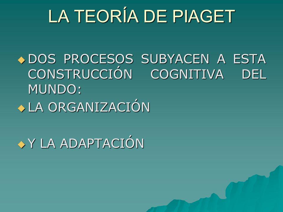 LA TEORÍA DE PIAGET DOS PROCESOS SUBYACEN A ESTA CONSTRUCCIÓN COGNITIVA DEL MUNDO: DOS PROCESOS SUBYACEN A ESTA CONSTRUCCIÓN COGNITIVA DEL MUNDO: LA ORGANIZACIÓN LA ORGANIZACIÓN Y LA ADAPTACIÓN Y LA ADAPTACIÓN
