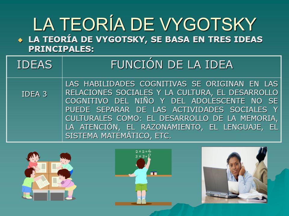 LA TEORÍA DE VYGOTSKY LA TEORÍA DE VYGOTSKY, SE BASA EN TRES IDEAS PRINCIPALES: LA TEORÍA DE VYGOTSKY, SE BASA EN TRES IDEAS PRINCIPALES: IDEAS FUNCIÓN DE LA IDEA IDEA 3 LAS HABILIDADES COGNITIVAS SE ORIGINAN EN LAS RELACIONES SOCIALES Y LA CULTURA, EL DESARROLLO COGNITIVO DEL NIÑO Y DEL ADOLESCENTE NO SE PUEDE SEPARAR DE LAS ACTIVIDADES SOCIALES Y CULTURALES COMO: EL DESARROLLO DE LA MEMORIA, LA ATENCIÓN, EL RAZONAMIENTO, EL LENGUAJE, EL SISTEMA MATEMÁTICO, ETC.