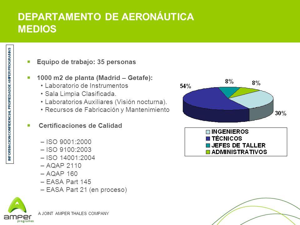 A JOINT AMPER THALES COMPANY Equipo de trabajo: 35 personas 1000 m2 de planta (Madrid – Getafe): Laboratorio de Instrumentos Sala Limpia Clasificada.