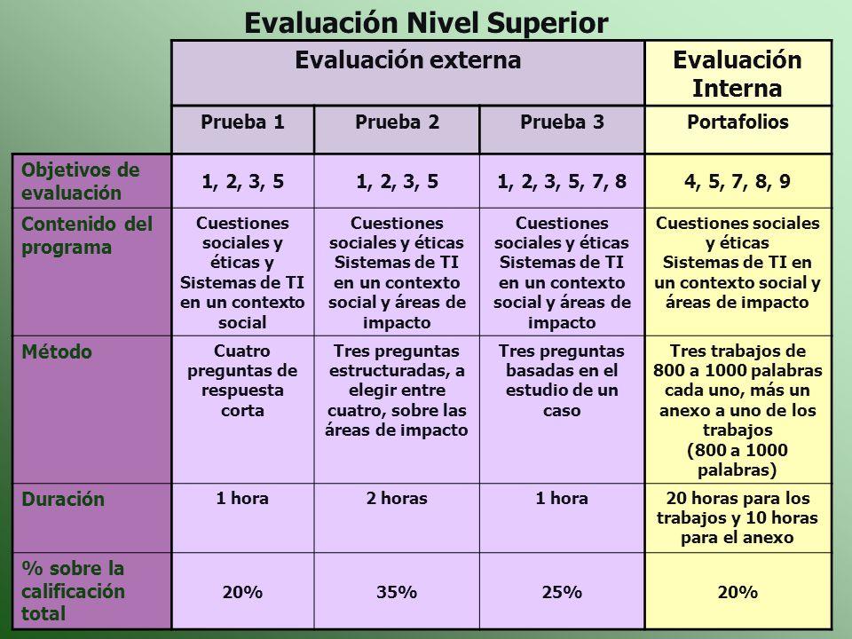 Evaluación externaEvaluación Interna Prueba 1Prueba 2Prueba 3Portafolios Objetivos de evaluación 1, 2, 3, 5 1, 2, 3, 5, 7, 84, 5, 7, 8, 9 Contenido de