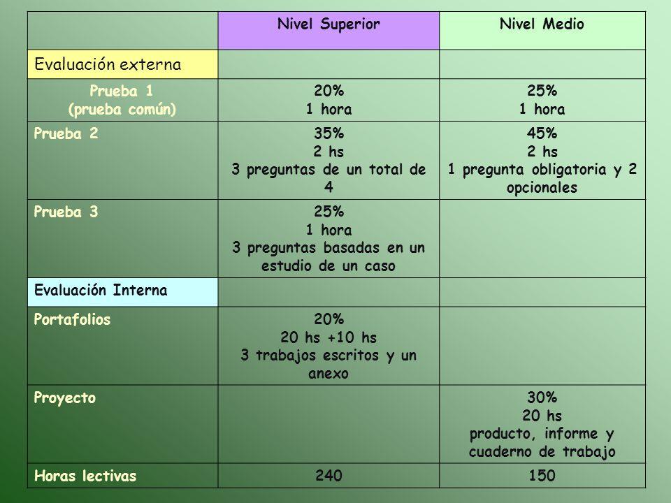 Nivel SuperiorNivel Medio Evaluación externa Prueba 1 (prueba común) 20% 1 hora 25% 1 hora Prueba 235% 2 hs 3 preguntas de un total de 4 45% 2 hs 1 pr