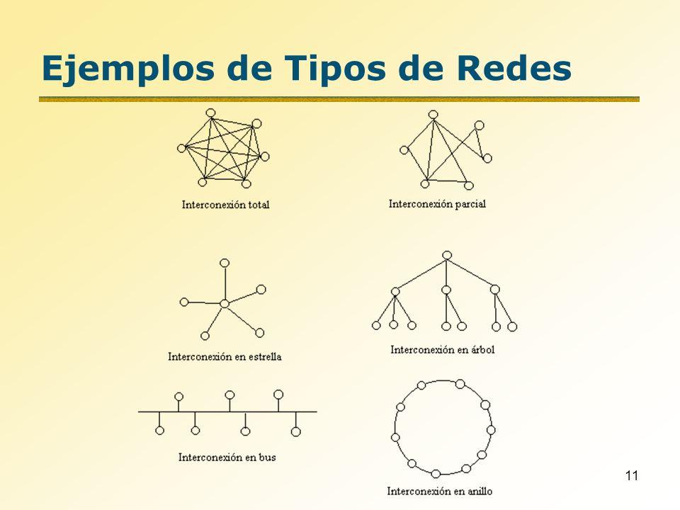 11 Ejemplos de Tipos de Redes