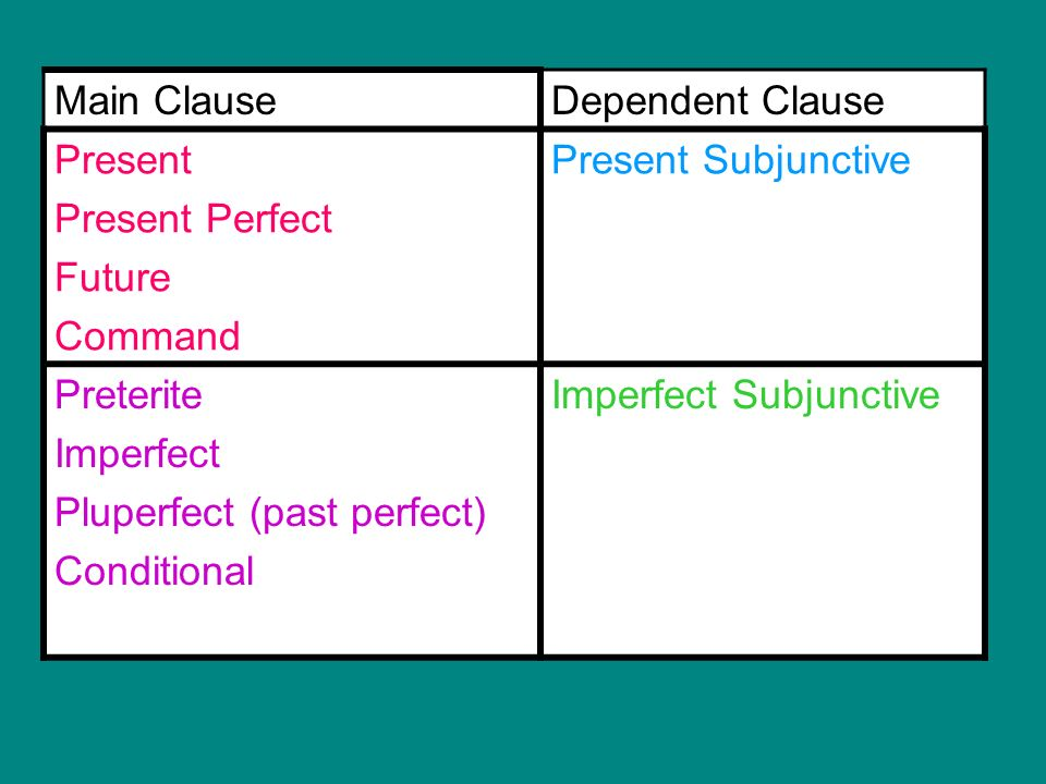 Main ClauseDependent Clause Present Present Perfect Future Command Present Subjunctive Preterite Imperfect Pluperfect (past perfect) Conditional Imper