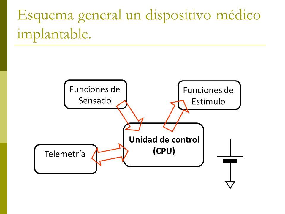Esquema general un dispositivo médico implantable. Unidad de control (CPU) Funciones de Sensado Funciones de Estímulo Telemetría