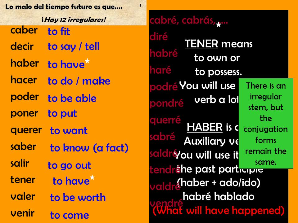 caber decir haber hacer poder poner querer saber salir tener valer venir to fit to say / tell to have * to do / make to be able to put to want to go out to know (a fact) to have * to be worth to come * TENER means to own or to possess.