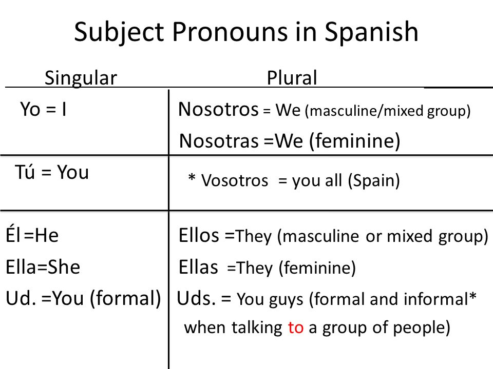 Subject Pronouns in Spanish Singular Plural_______ Yo = I Nosotros = We (masculine/mixed group) Nosotras =We (feminine) Tú = You Él=He Ellos = They (m