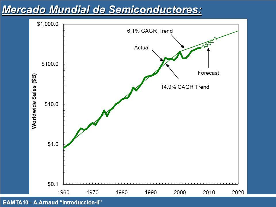 Mercado Mundial de Semiconductores: EAMTA10 – A.Arnaud Introducción-II