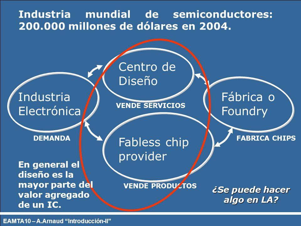 Industria mundial de semiconductores: 200.000 millones de dólares en 2004. Industria Electrónica Fábrica o Foundry Centro de Diseño Fabless chip provi