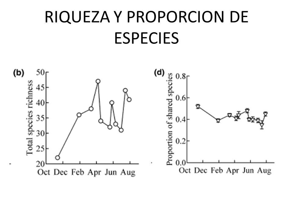 RIQUEZA Y PROPORCION DE ESPECIES