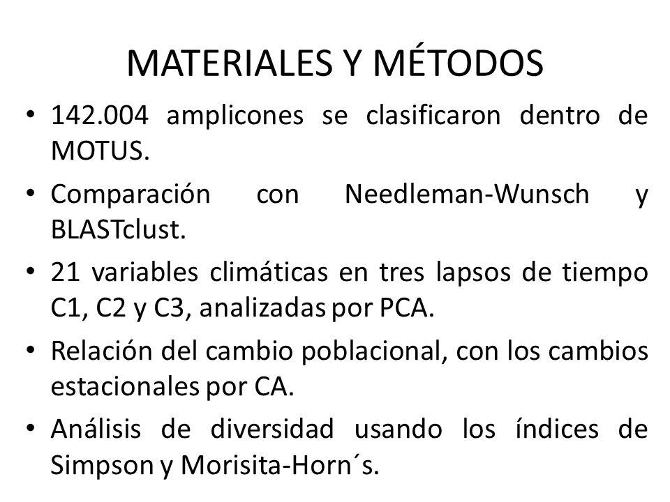 MATERIALES Y MÉTODOS 142.004 amplicones se clasificaron dentro de MOTUS. Comparación con Needleman-Wunsch y BLASTclust. 21 variables climáticas en tre