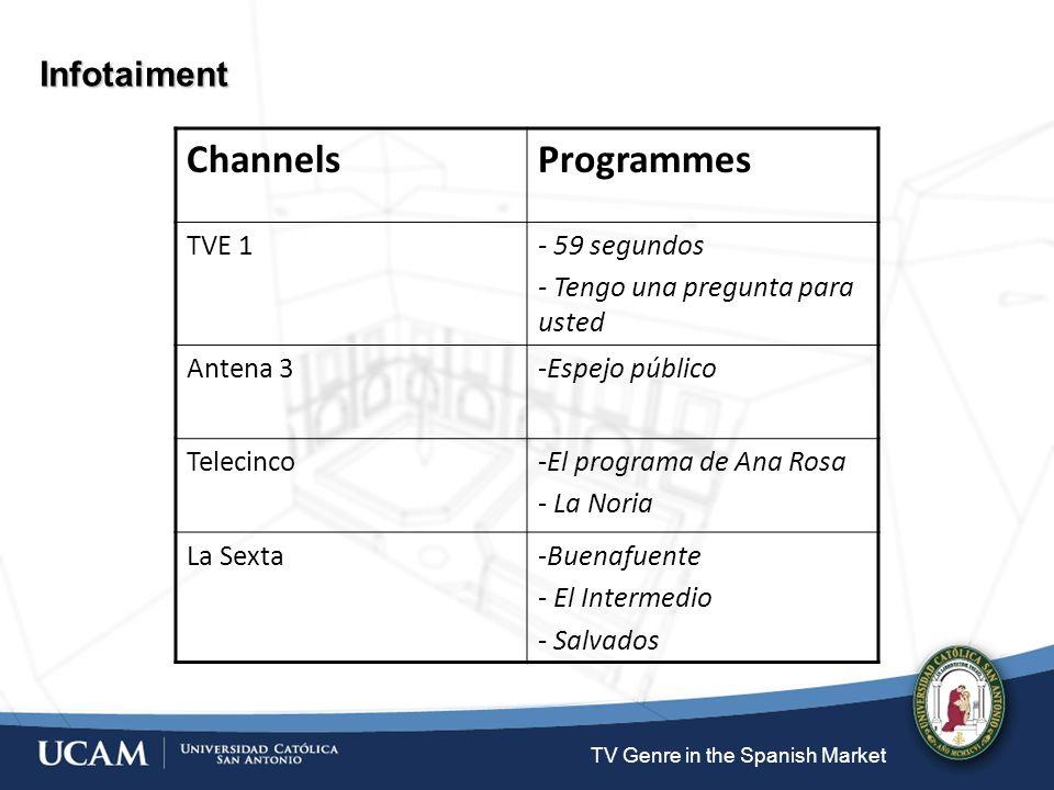 TV Genre in the Spanish Market Infotaiment ChannelsProgrammes TVE 1- 59 segundos - Tengo una pregunta para usted Antena 3-Espejo público Telecinco-El programa de Ana Rosa - La Noria La Sexta-Buenafuente - El Intermedio - Salvados