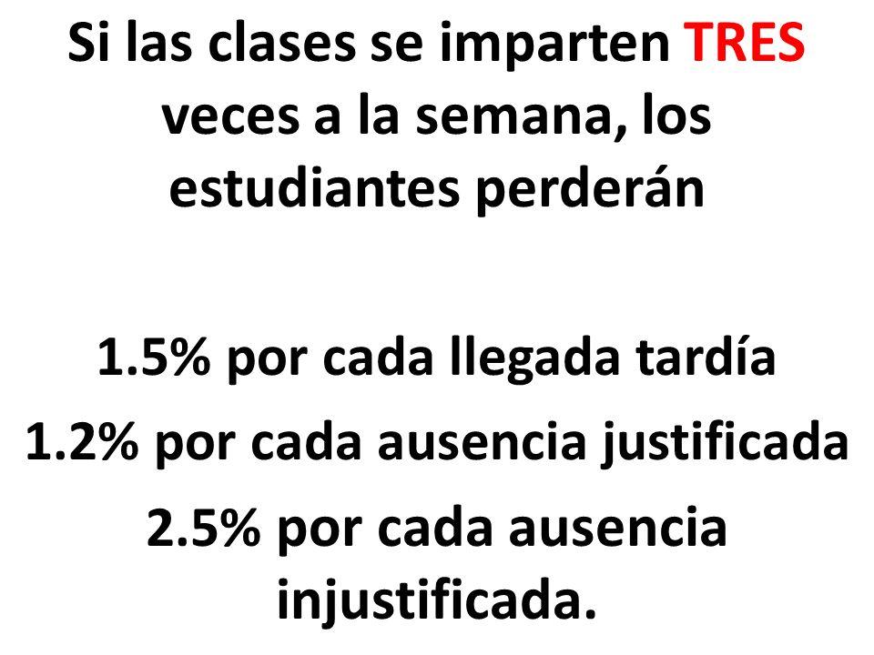 Si las clases se imparten TRES veces a la semana, los estudiantes perderán 1.5% por cada llegada tardía 1.2% por cada ausencia justificada 2.5% por cada ausencia injustificada.