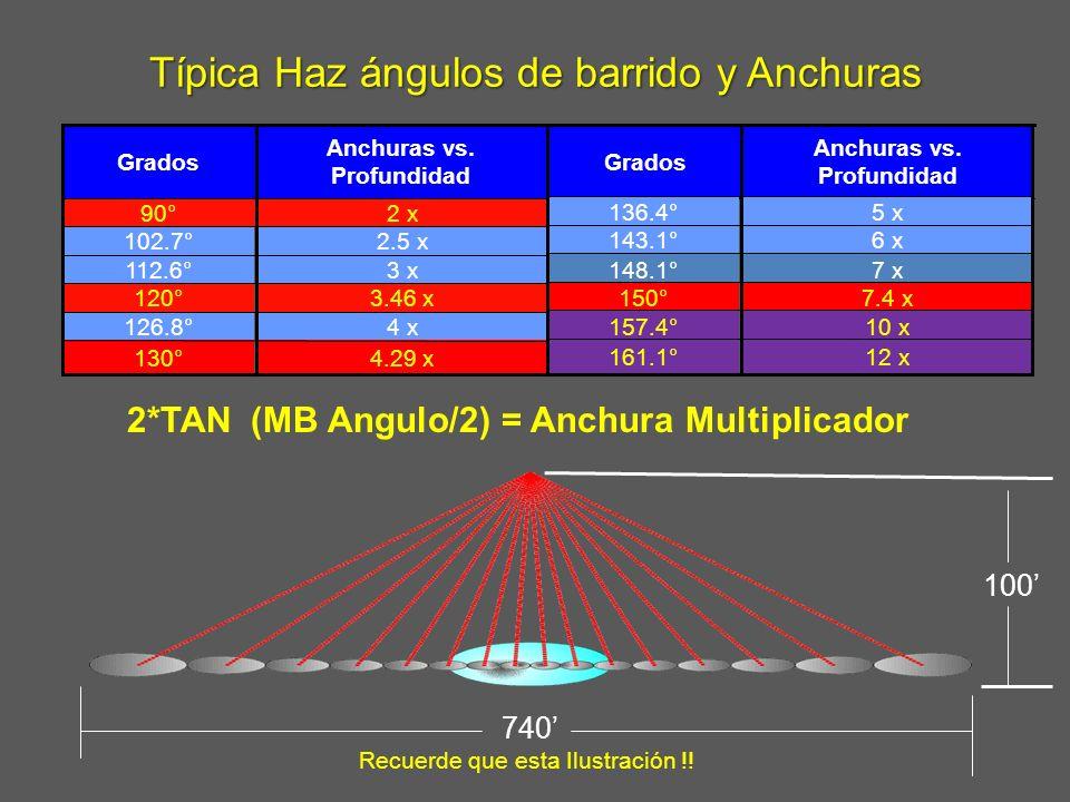 Típica Haz ángulos de barrido y Anchuras Anchuras vs. Profundidad Grados 2 x 90° 2.5 x102.7° 4.29 x130° 4 x126.8° 3.46 x120° 3 x112.6° Anchuras vs. Pr