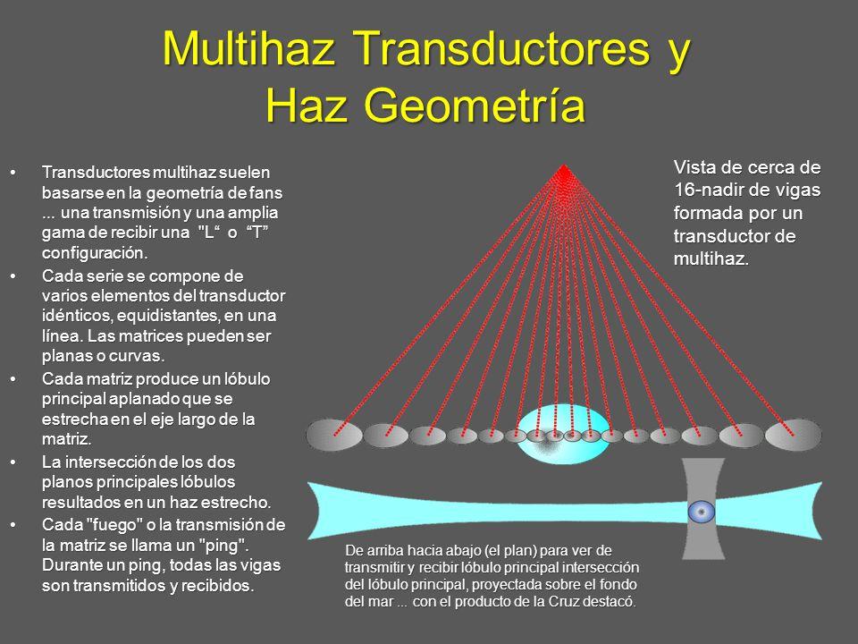 Multihaz Transductores y Haz Geometría De arriba hacia abajo (el plan) para ver de transmitir y recibir lóbulo principal intersección del lóbulo princ