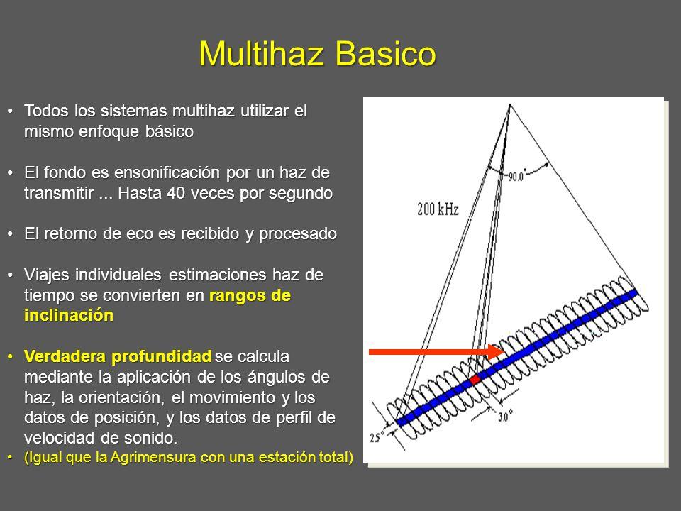 Multihaz Basico Todos los sistemas multihaz utilizar el mismo enfoque básicoTodos los sistemas multihaz utilizar el mismo enfoque básico El fondo es e