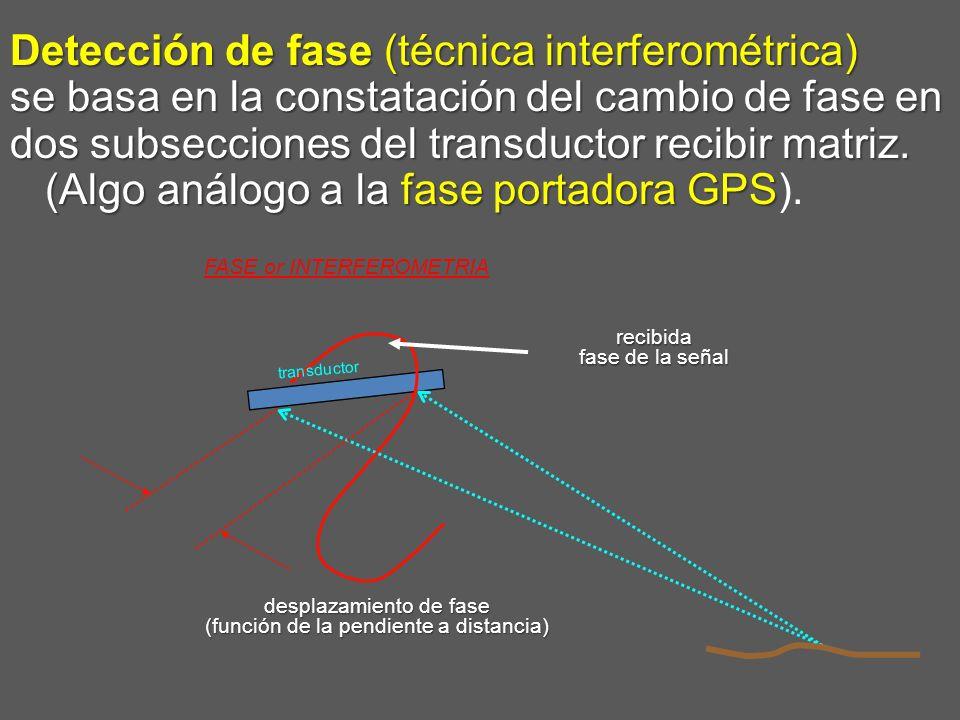 Detección de fase (técnica interferométrica) se basa en la constatación del cambio de fase en dos subsecciones del transductor recibir matriz. (Algo a