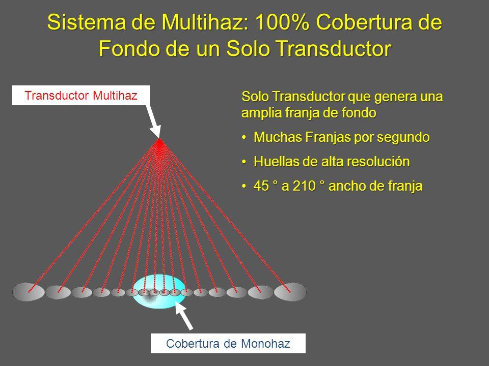 Sistema de Multihaz: 100% Cobertura de Fondo de un Solo Transductor Transductor Multihaz Cobertura de Monohaz Solo Transductor que genera una amplia f