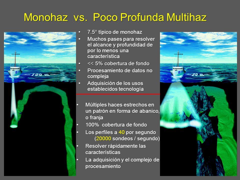 Monohaz vs. Poco Profunda Multihaz 7.5° típico de monohaz7.5° típico de monohaz Muchos pases para resolver el alcance y profundidad de por lo menos un