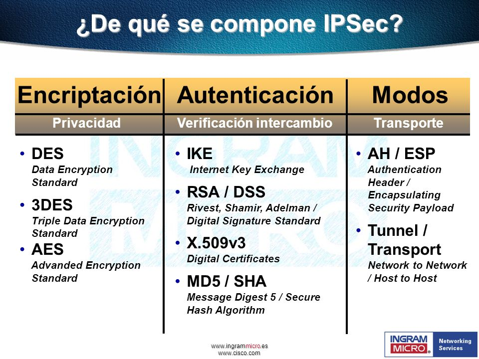 www.ingrammicro.es www.cisco.com ¿De qué se compone IPSec? EncriptaciónAutenticación PrivacidadVerificación intercambio DES Data Encryption Standard 3