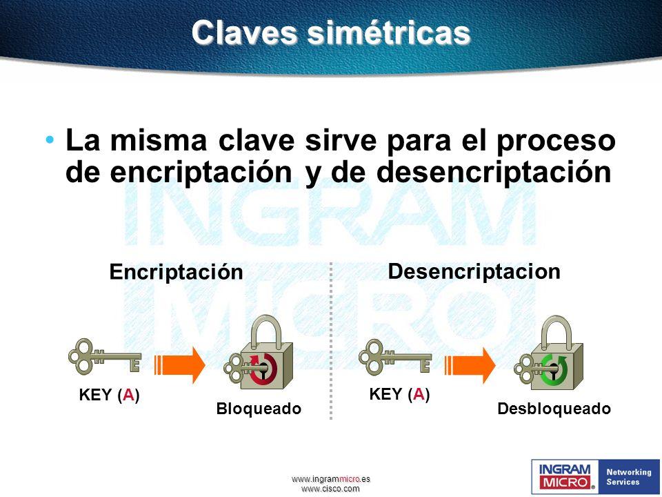 www.ingrammicro.es www.cisco.com Claves simétricas La misma clave sirve para el proceso de encriptación y de desencriptación KEY (A) Bloqueado KEY (A)