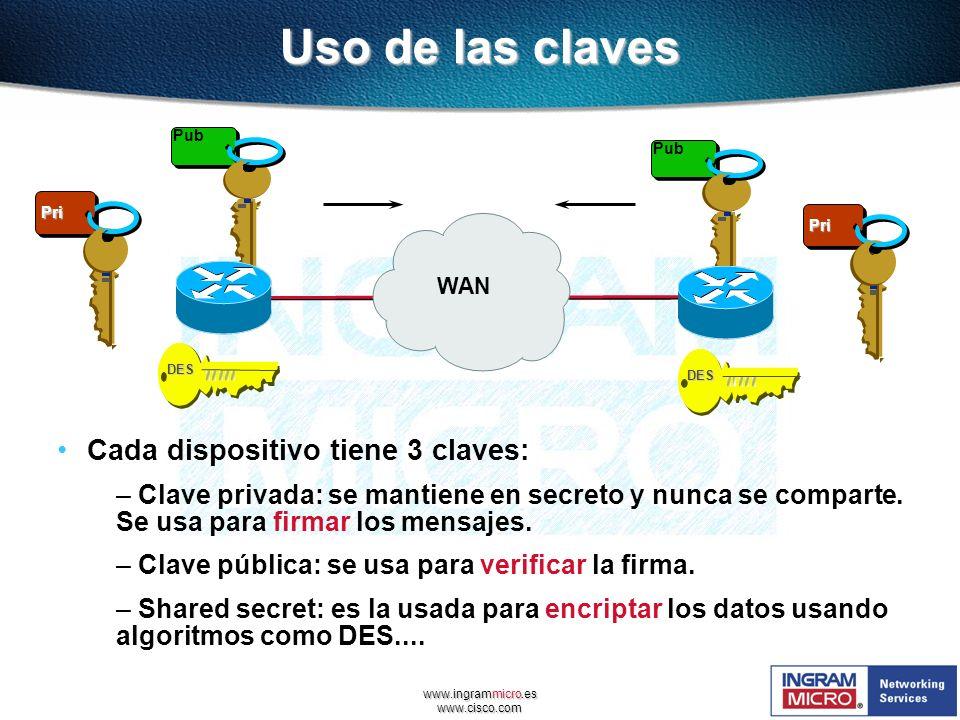 www.ingrammicro.es www.cisco.com Uso de las claves Cada dispositivo tiene 3 claves: – Clave privada: se mantiene en secreto y nunca se comparte. Se us