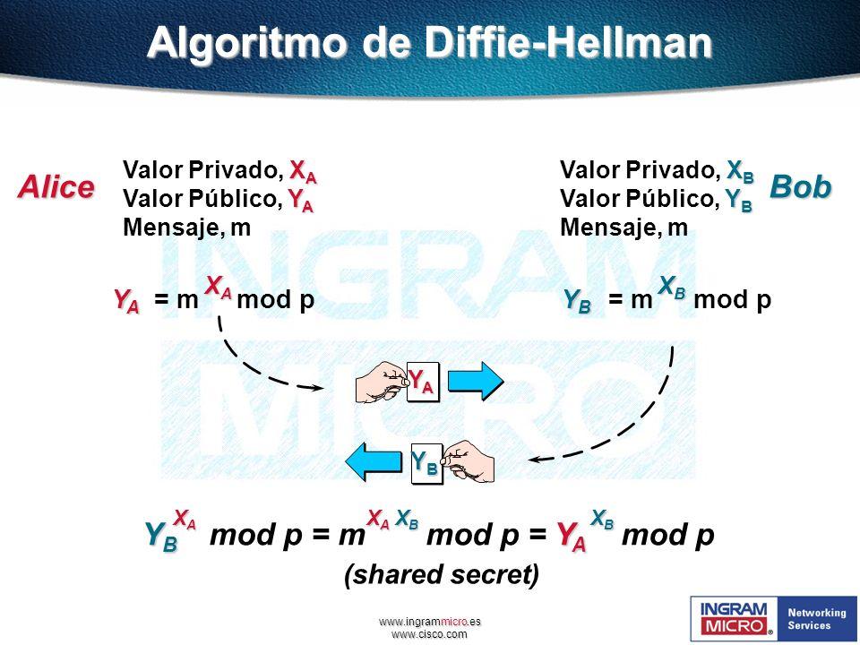 www.ingrammicro.es www.cisco.com Algoritmo de Diffie-Hellman X A Valor Privado, X A Y A Valor Público, Y A Mensaje, m X B Valor Privado, X B Y B Valor