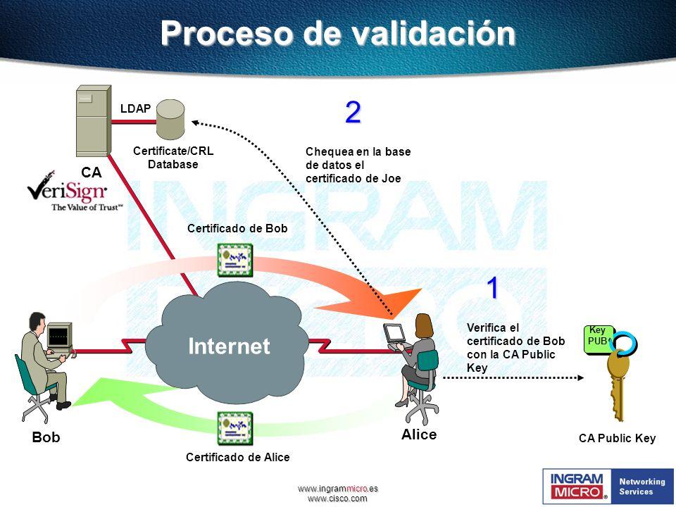 www.ingrammicro.es www.cisco.com Proceso de validación Internet Certificado de Alice Alice Bob Certificado de Bob Certificate/CRL Database CA LDAP 2.