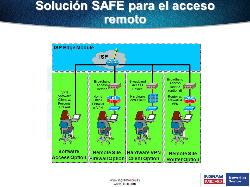 www.ingrammicro.es www.cisco.com Software Access Option ISP Edge Module ISP Remote Site Firewall Option VPN Software Client w/ Personal Firewall Broad