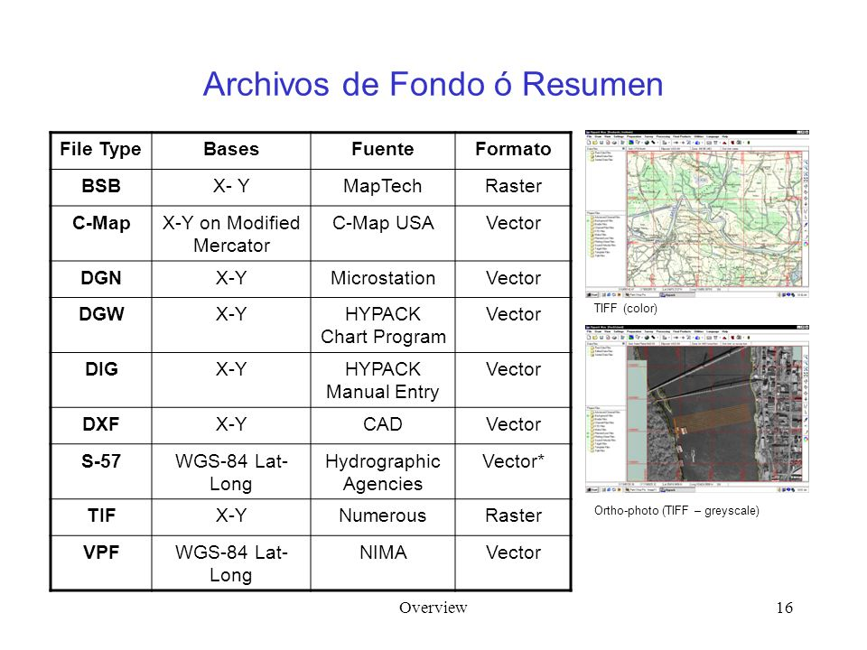 Overview16 Archivos de Fondo ó Resumen File TypeBasesFuenteFormato BSBX- YMapTechRaster C-MapX-Y on Modified Mercator C-Map USAVector DGNX-YMicrostationVector DGWX-YHYPACK Chart Program Vector DIGX-YHYPACK Manual Entry Vector DXFX-YCADVector S-57WGS-84 Lat- Long Hydrographic Agencies Vector* TIFX-YNumerousRaster VPFWGS-84 Lat- Long NIMAVector TIFF (color) Ortho-photo (TIFF – greyscale)