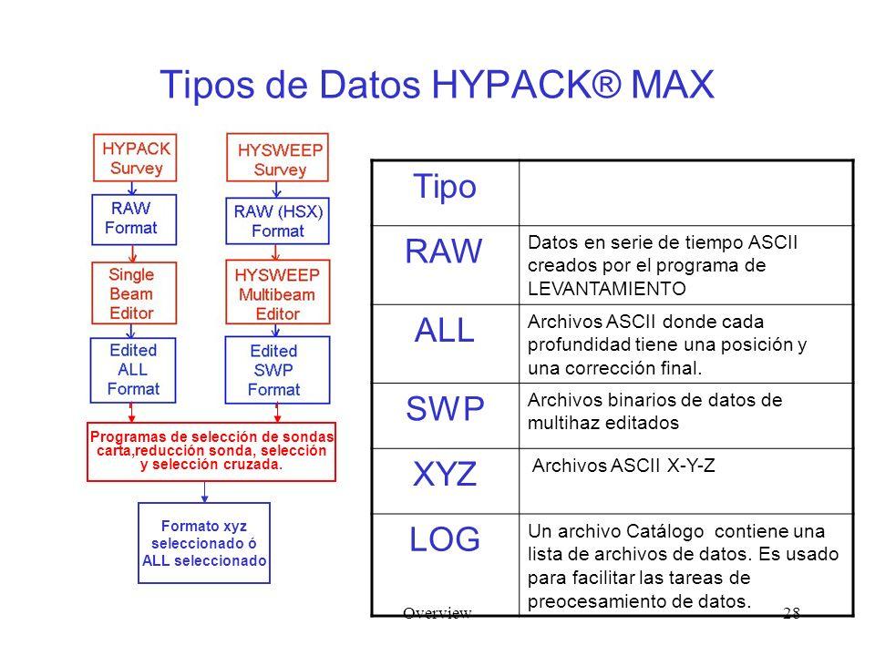 Overview28 Tipos de Datos HYPACK® MAX Tipo RAW Datos en serie de tiempo ASCII creados por el programa de LEVANTAMIENTO ALL Archivos ASCII donde cada profundidad tiene una posición y una corrección final.
