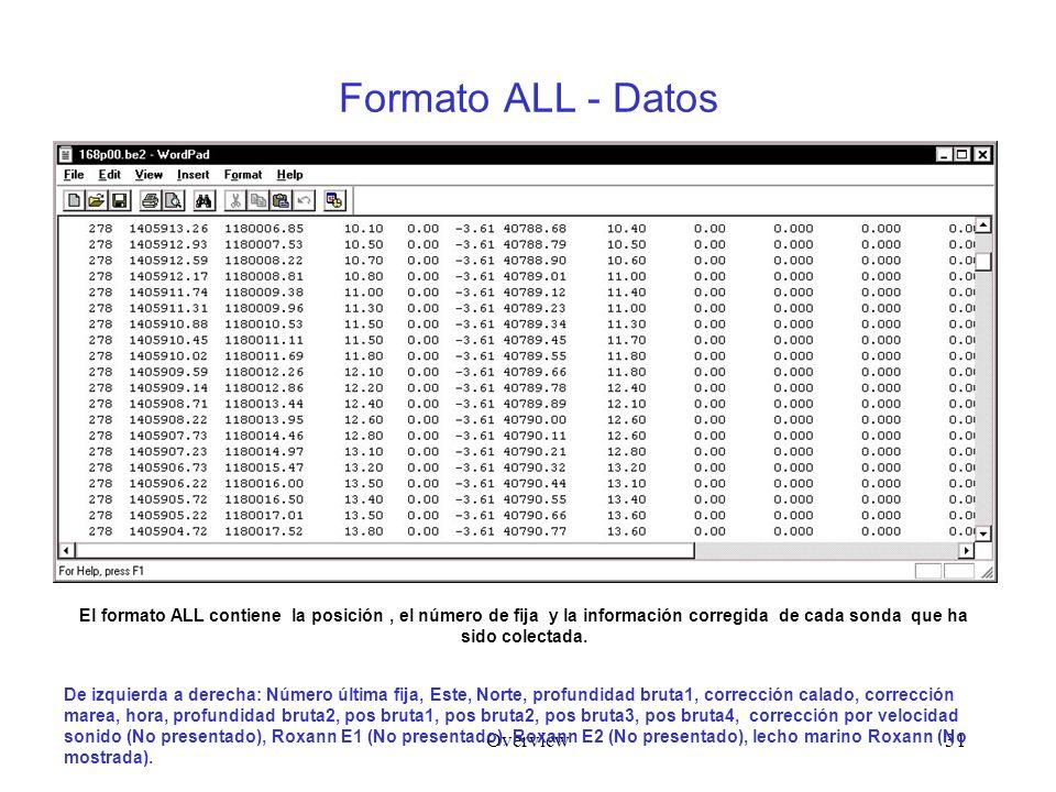 Overview31 Formato ALL - Datos De izquierda a derecha: Número última fija, Este, Norte, profundidad bruta1, corrección calado, corrección marea, hora, profundidad bruta2, pos bruta1, pos bruta2, pos bruta3, pos bruta4, corrección por velocidad sonido (No presentado), Roxann E1 (No presentado), Roxann E2 (No presentado), lecho marino Roxann (No mostrada).